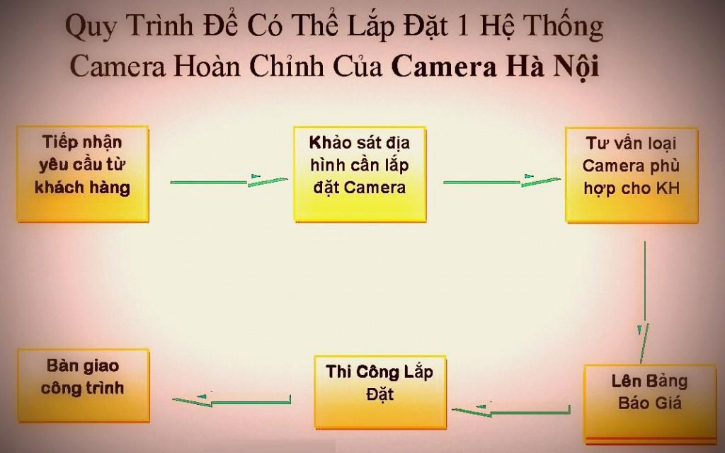 Quy Trình Để Có Thể Lắp Đặt 1 Hệ Thống Camera Hoàn Chỉnh Của Camera