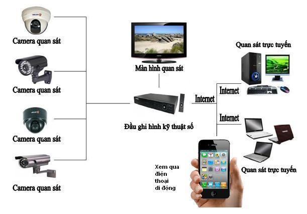 lắp đặt camera tại Tphcm, lap dat camera tai tphcm