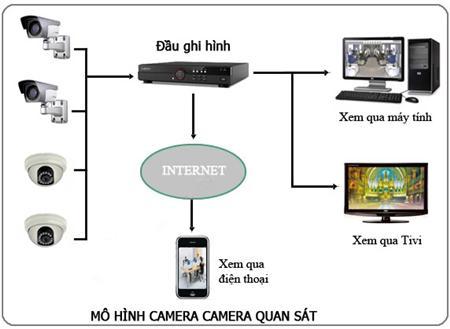 Lắp đặt camera quận Phú Nhuận, lap dat camera quan phu nhuan