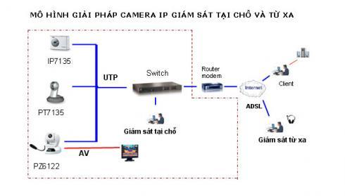 cấu hình cho Camera IP giám sát từ xa qua Internet