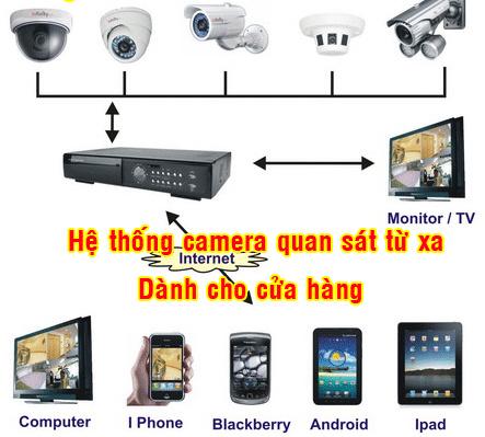 Camera cho cửa hàng, shop, siêu thị