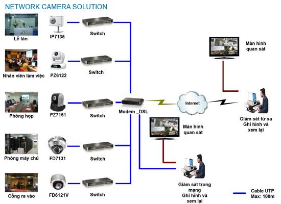 lắp đặt camera tỉnh Biên Hòa, lap cat camera tinh Bien Hoa
