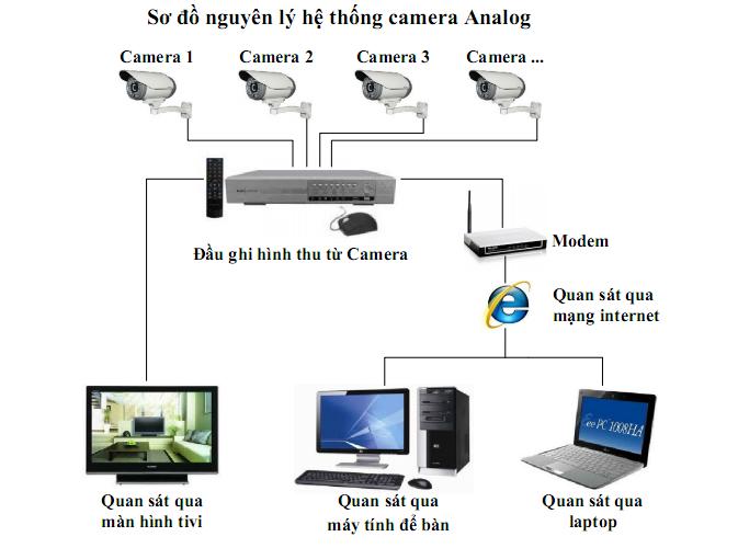 sơ đồ hệ thống camera quan sát, Hệ thống camera quan sát là gi? Bao gồm những gì?