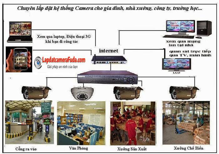 lap-dat-camera-3.jpg