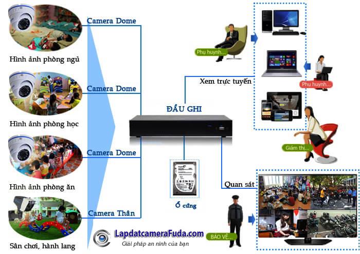 Giải pháp lắp đặt camera quan sát cho trường mầm non, nhà trẻ